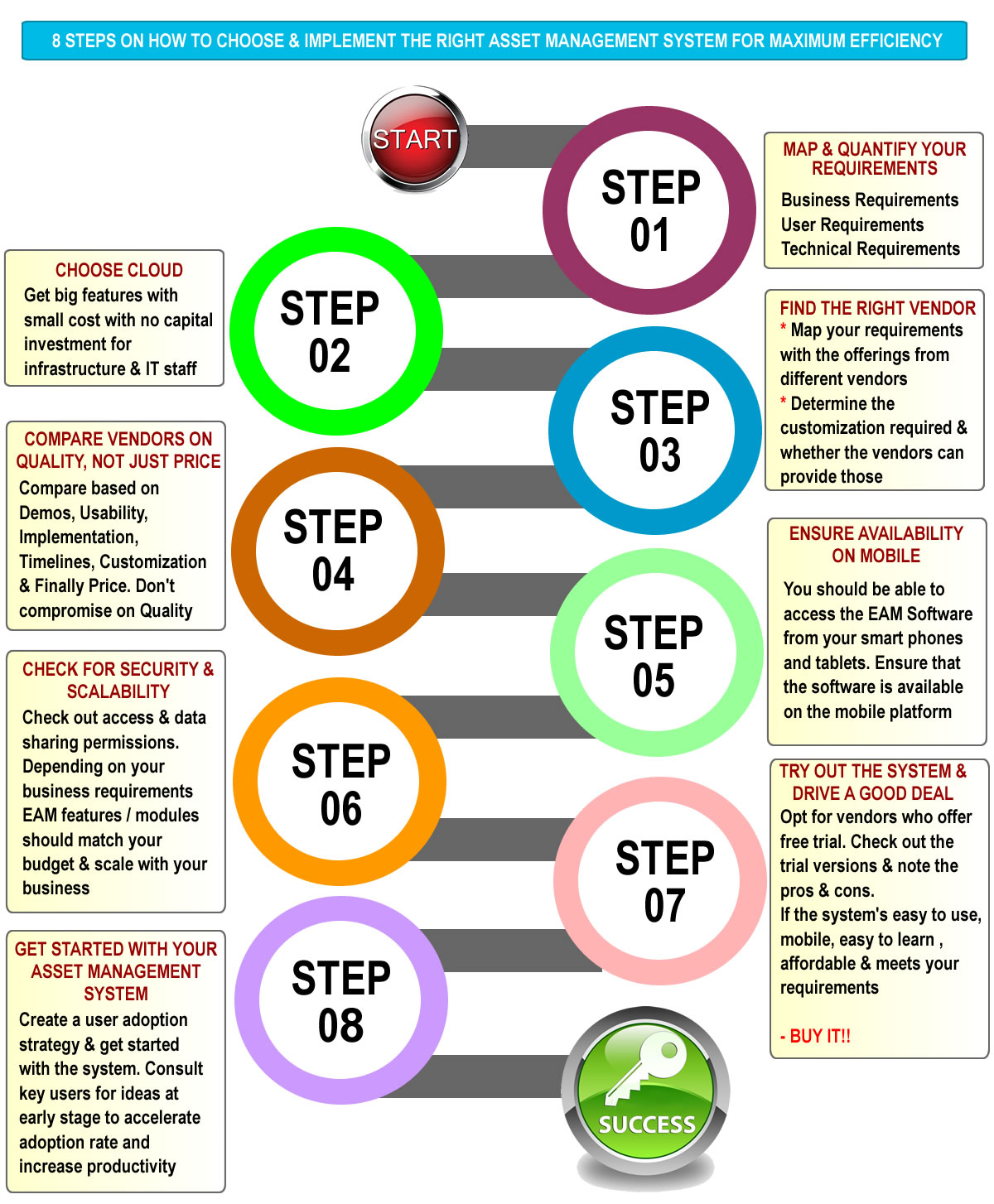 8 steps on implement a EAM System
